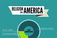 Pie Chart of Religion in America